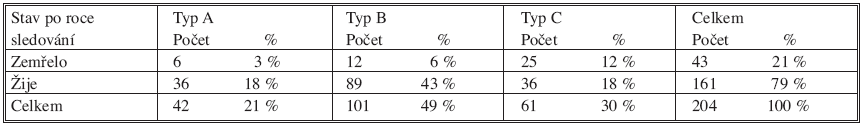 Přehled zemřelých v závislosti na typu zlomeniny pánve u pacientů sledovaného souboru Tab. 7. An overview of deaths depending on the pelvic fracture types in the studied subjects