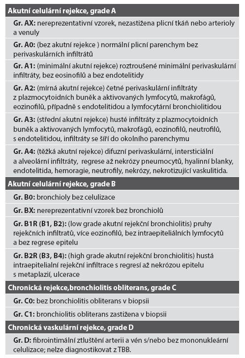 Klasifikace a grading akutní a chronické rejekce u TxP, ISHLT, 2007.
