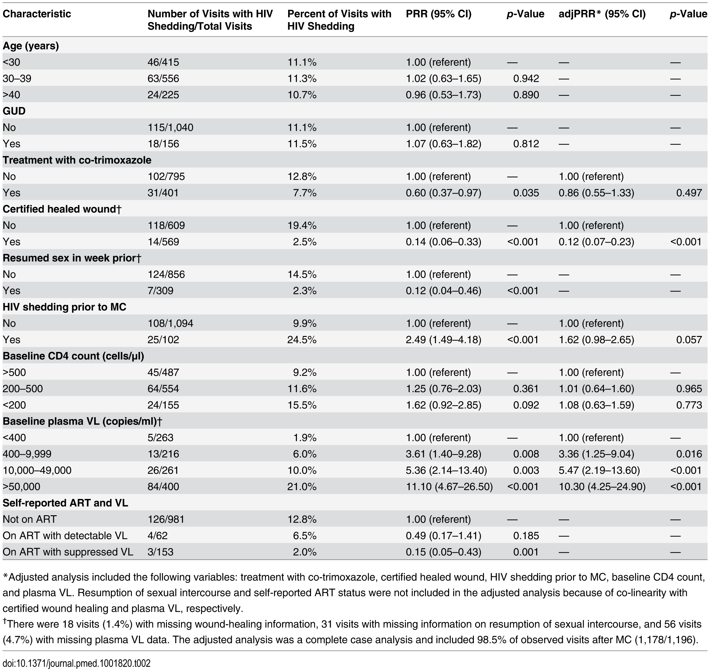 Associations with the detection of penile HIV shedding.