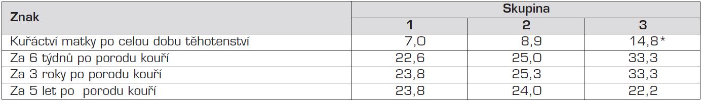 Kuřáctví matek v různých obdobích šetření (%).