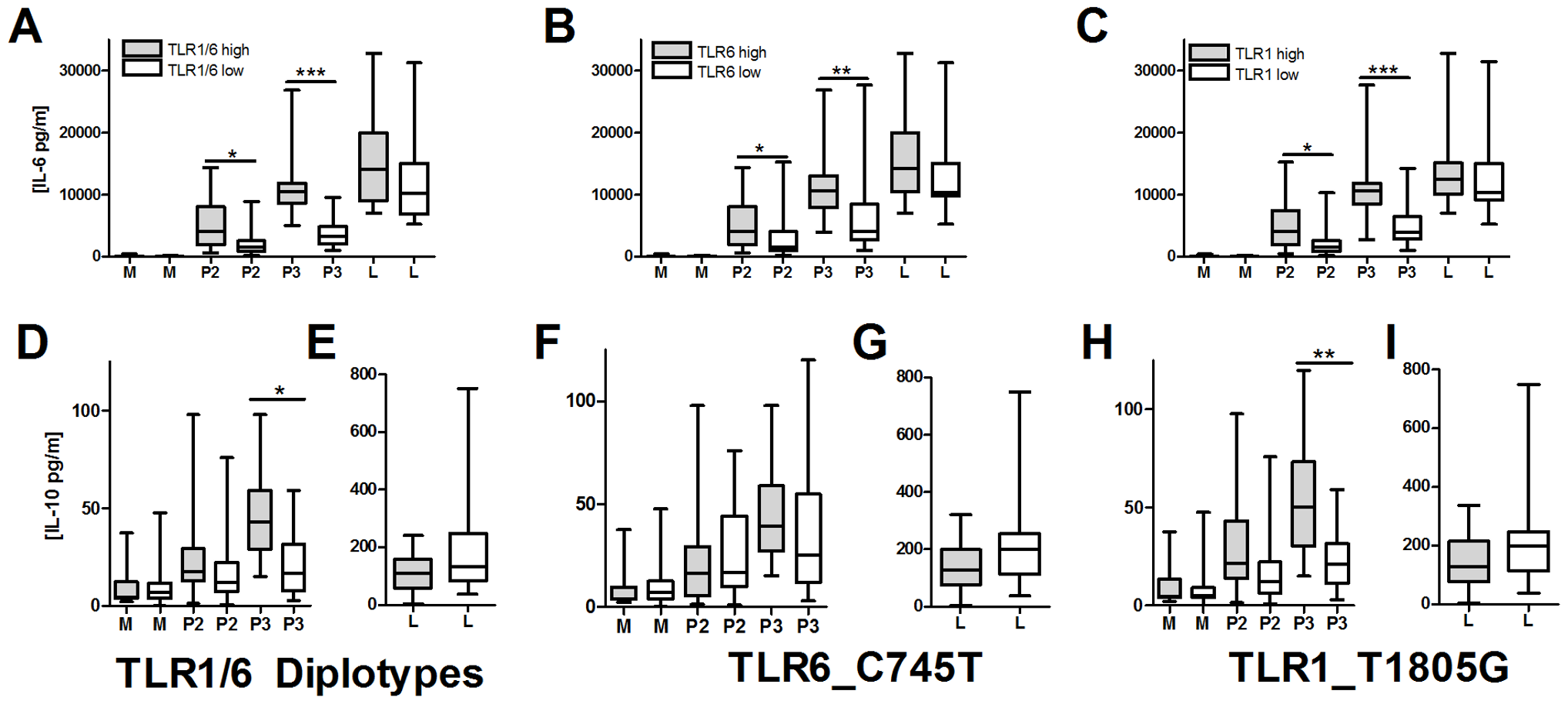 TLR1/6 polymorphisms are associated with decreased lipopeptide-induced IL-6 and IL-10 production in PBMCs.