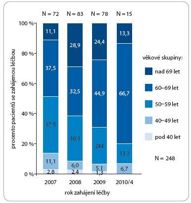 Počet pacientů léčených Nexavarem<sup>®</sup> dle věkových skupin v době zahájení léčby.