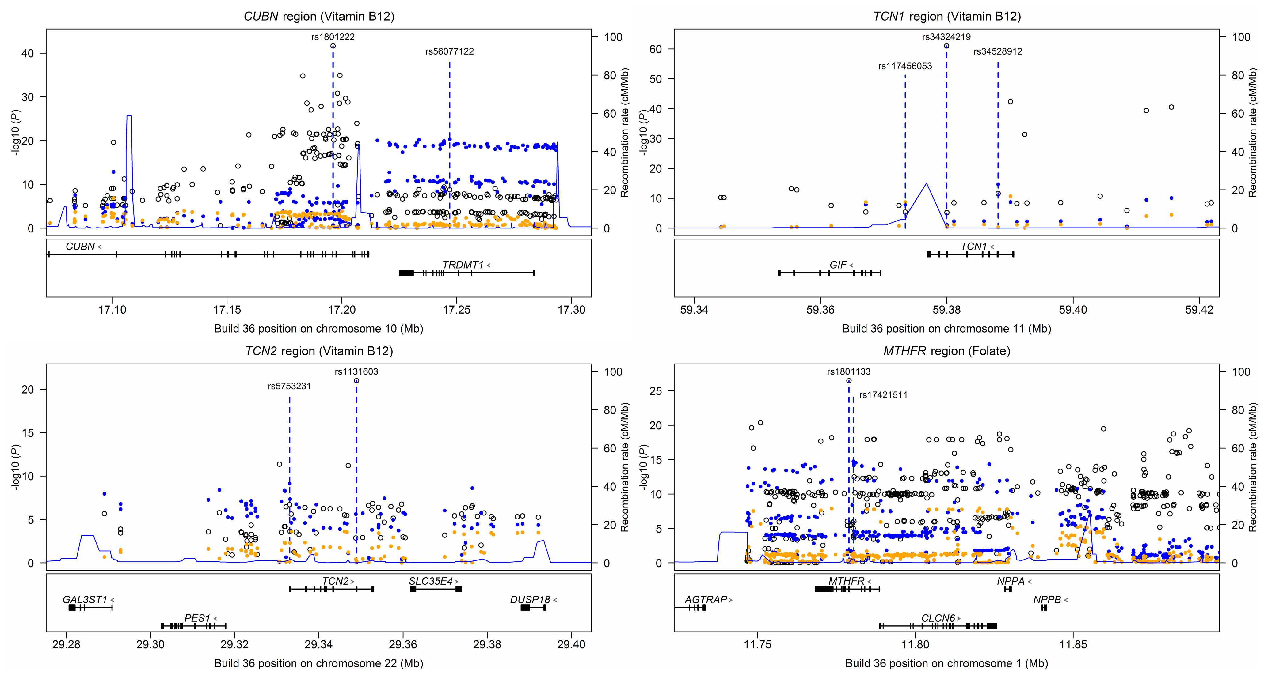 Regional plots illustrating conditional analyses of loci with more than one independent association signal for serum B<sub>12</sub> (<i>CUBN</i>, <i>TCN1</i> and <i>TCN2</i>) or serum folate (<i>MTHFR</i>).