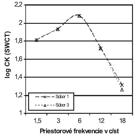 Porovnanie funkcie citlivosti na kontrast (CK) medzi súborom 1 (n = 48) a súborom 3 (n = 52). Graf zobrazuje priemerné hodnoty v rámci súborov SWCT = Sine Wave Contrast Test
