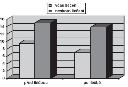 Porovnanie priemerných hodnôt výsledného ICI-Q skóre.