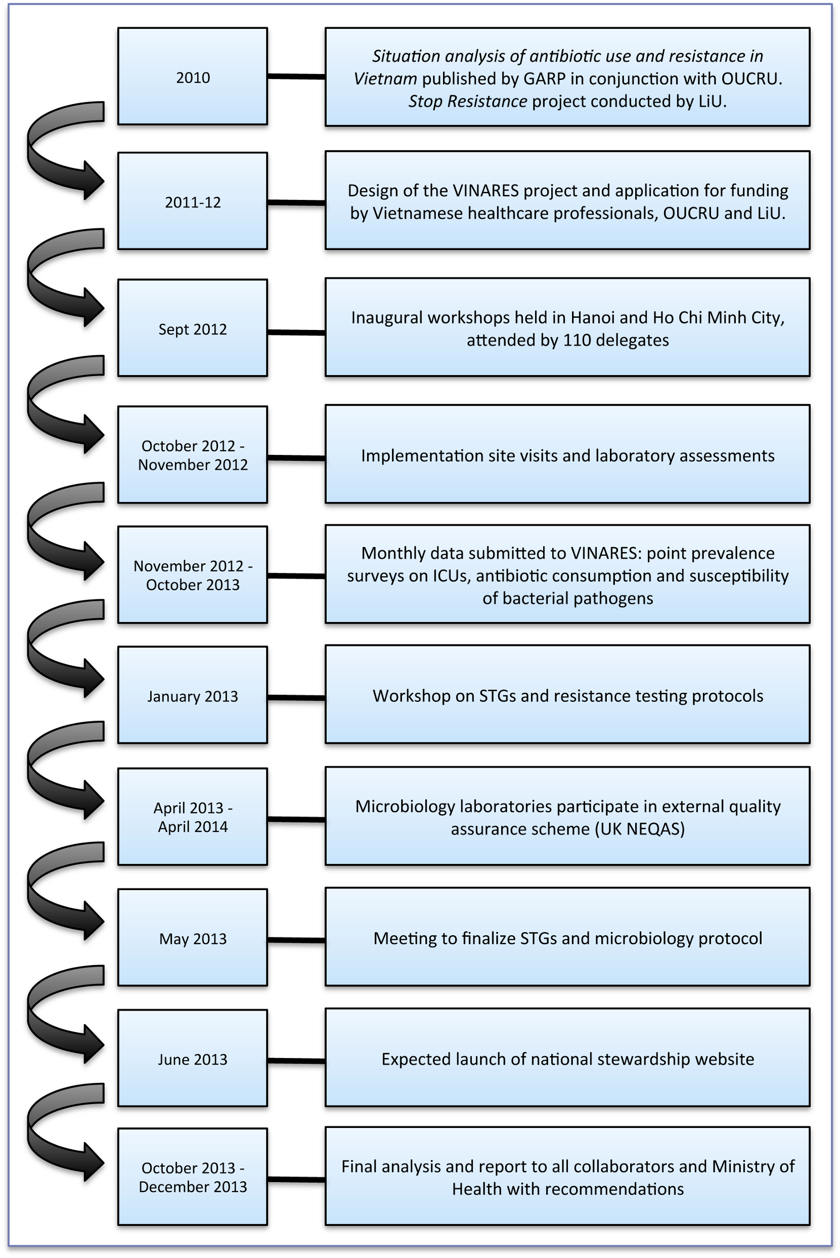 A timeline to illustrate the conception and implementation of the VINARES project.