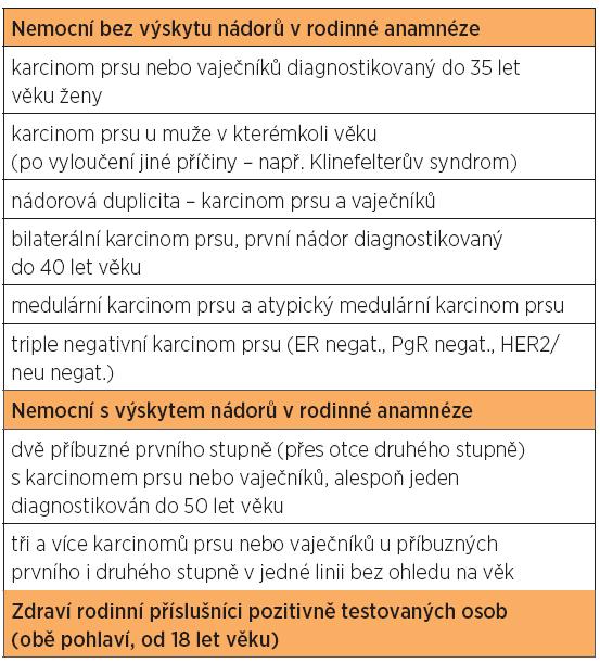 Indikace k mutační analýze genů BRCA1 a BRCA2 podle národního doporučení [9]. Diskutuje se o indikaci k vyšetření u všech pacientek s ovariálním karcinomem, nebo alespoň u pacientek s ovariálním karcinomem diagnostikovaným do 60 let věku.