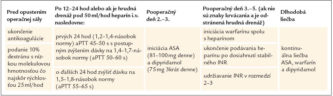 Protokol antikoagulačnej liečby pri implantácii ľavokomorového podporného systému Heart Mate II (spracované podľa [46]).