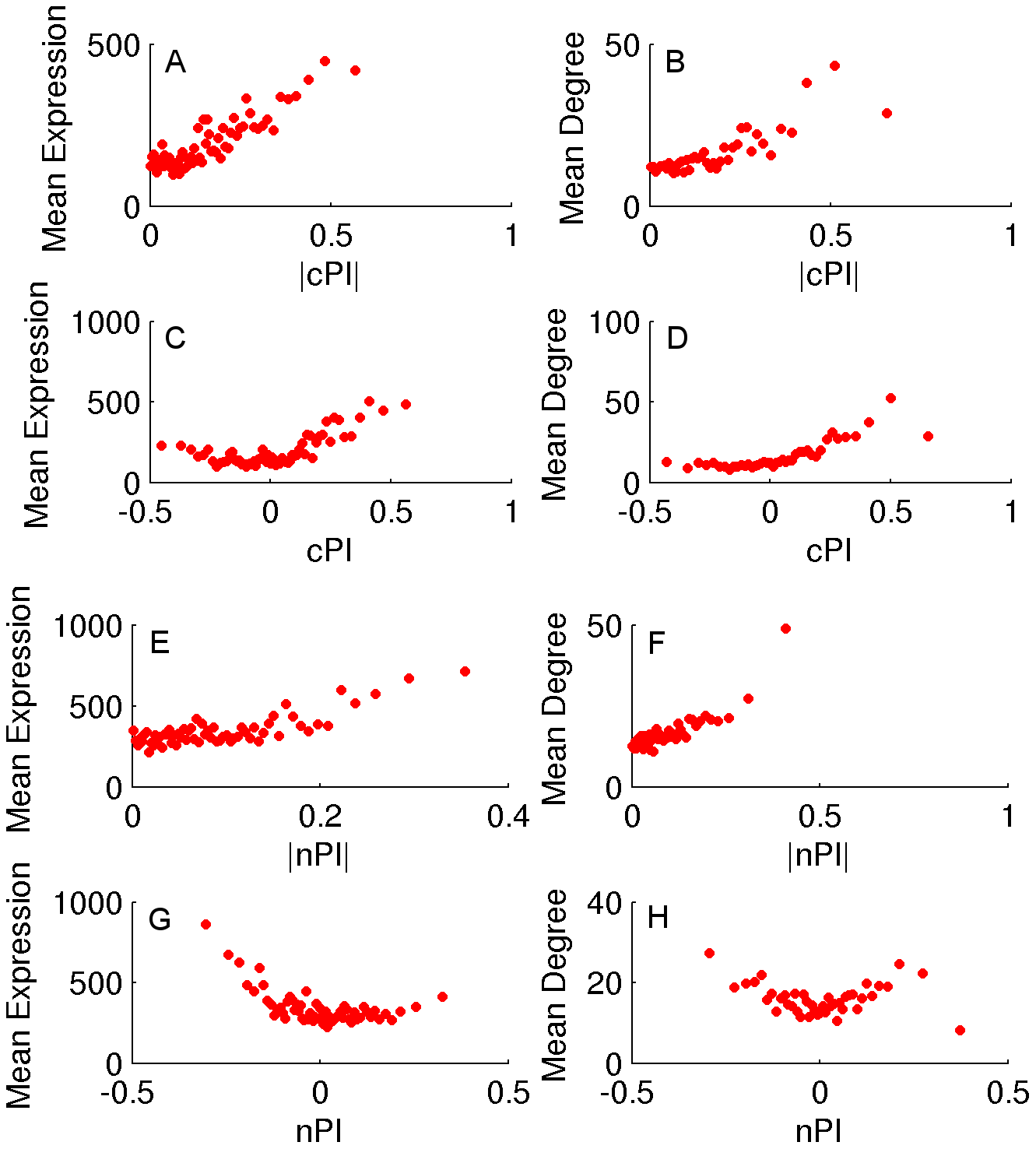 cPI and nPI vs. mean expression and degree in the human PPI network.