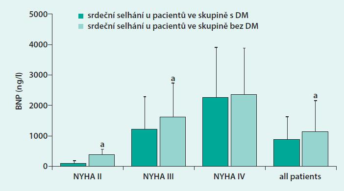 Graf. Zvýšené hodnoty BNP u pacientů s DM a bez DM ve skupinách pacientů podle NYHA klasifikace Převzato z [40] se souhlasem Spandidos Publications.
