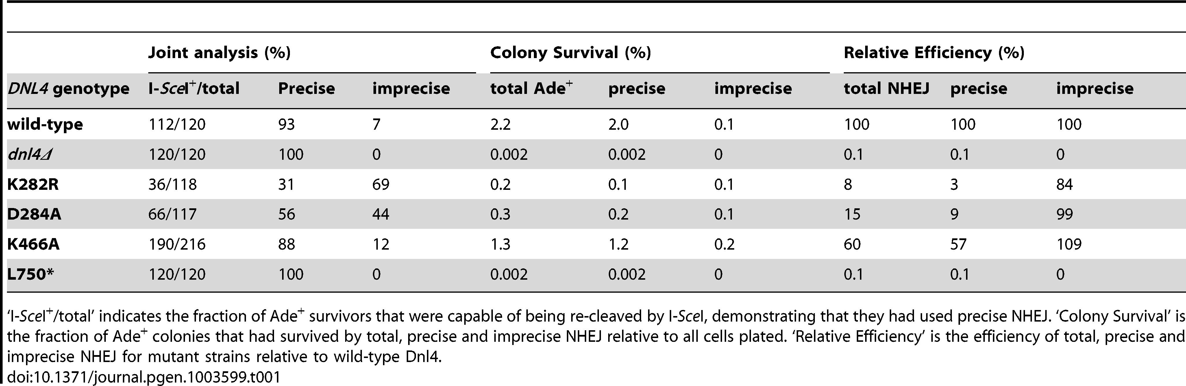 NHEJ precision in Ade<sup>+</sup> suicide deletion colonies.