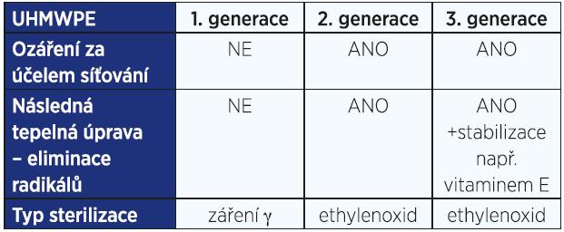 Přehled modifikačních úprav a způsobů sterilizace jednotlivých generací UHMWPE. Tabulka ukazuje typické postupy používané u jednotlivých generací, v dalších detailech zpracování se jednotlivé typy UHMWPE pro kloubní náhrady navzájem liší.