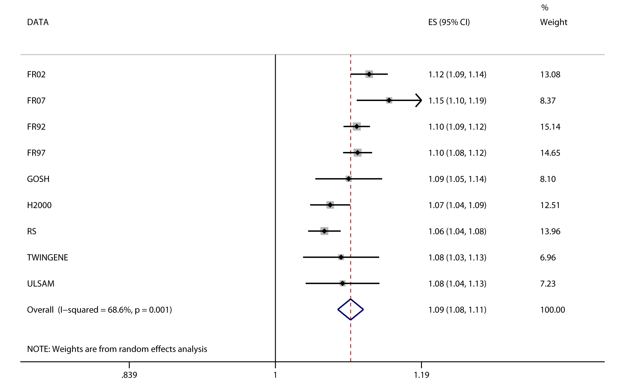 Association between BMI and incident heart failure in 2,863 cases and 44,400 controls.