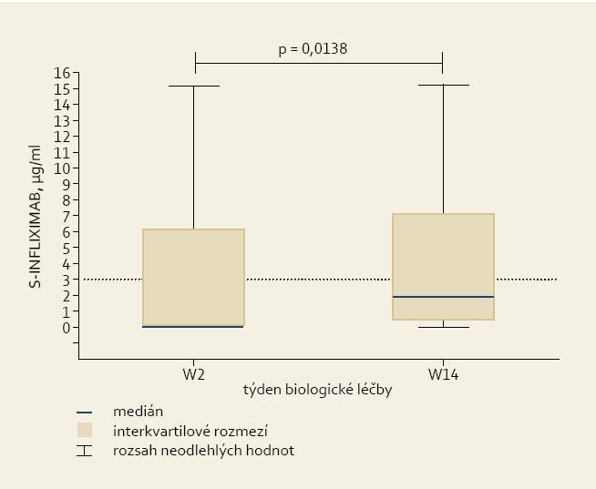 Sérové hladiny infliximabu ve druhém (W2) a čtrnáctém (W14) týdnu léčby. Fig. 1. Serum trough infliximab levels at weeks 2 and 14 (W2 and W14).