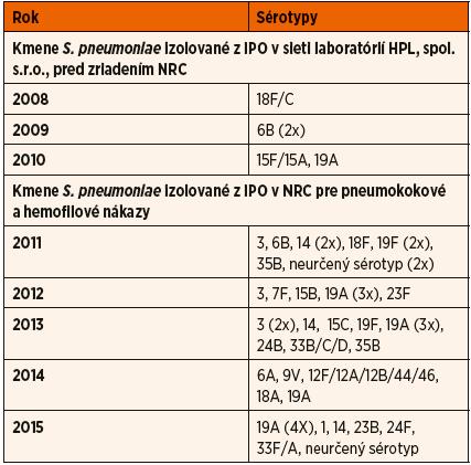 Záchyt sérotypov spôsobujúcich IPO u 0–4-ročných detí v SR, 2008–2015, bez ohľadu na vakcinačný status.