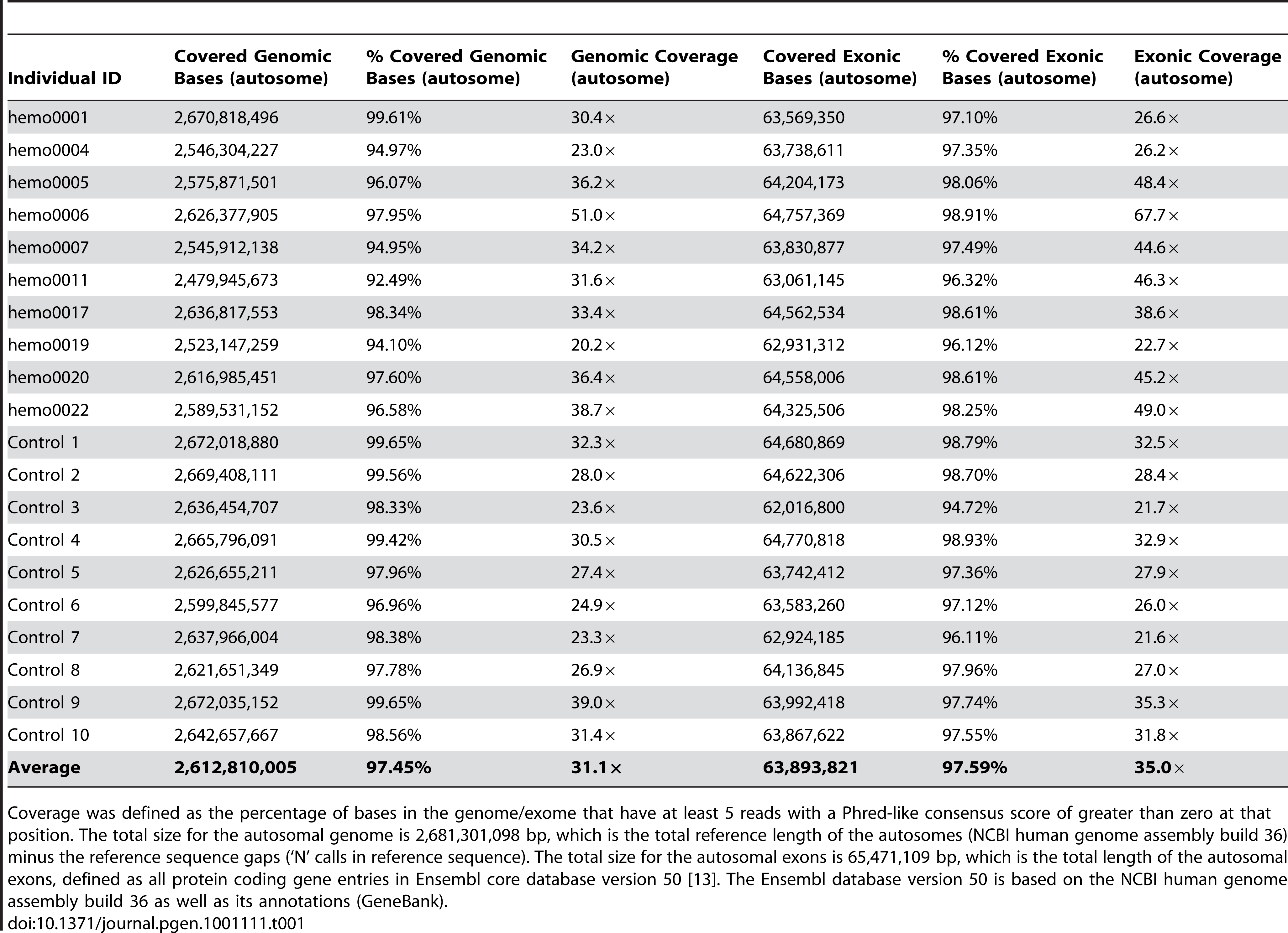 Summary of genomic and exonic coverage in the twenty sequenced genomes.