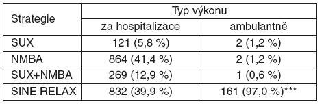 Svalová relaxace v závislosti na způsobu podání celkové anestezie (za hospitalizace/ambulantně