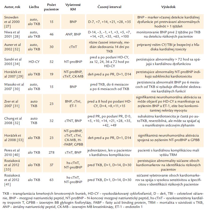 Prehľad prác sledujúcich kardiálne biomarkery v detekcii kardiotoxicity po TKB.