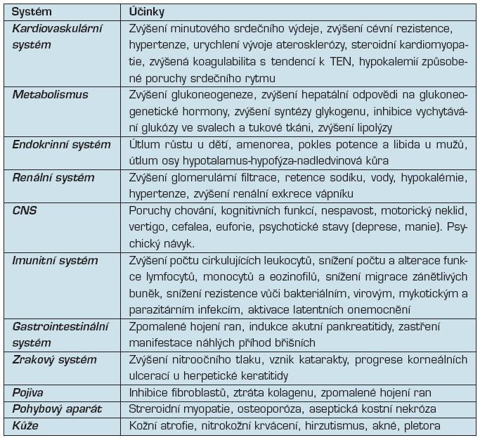 Biologické účinky kortikoidů