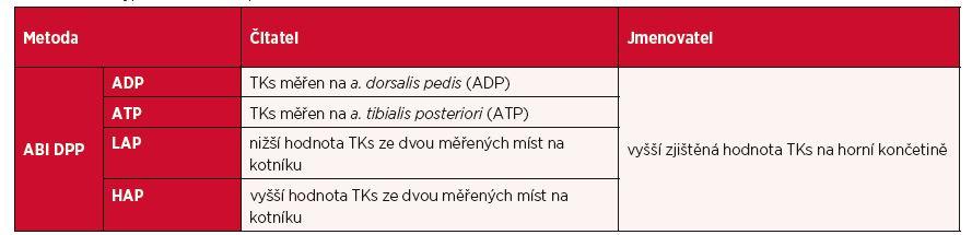 Přehled výpočetních metod pro ABI DPP