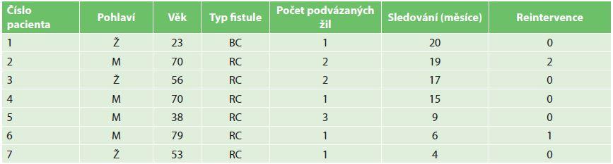 Tabulka pacientů Tab. 1: Patients table