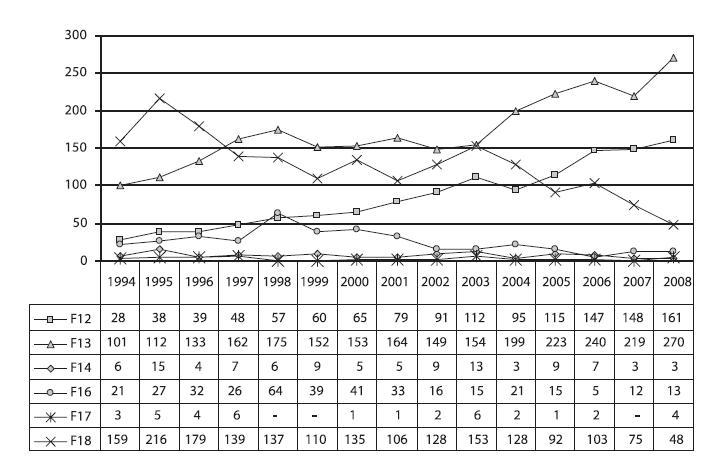 Vývoj počtu hospitalizací pro poruchy způsobené užíváním kanabinoidů (dg. F12), sedativ a hypnotik (dg. F13), kokainu (dg. F14), halucinogenů (dg. F16), tabáku (dg. F17) a těkavých látek (dg. F18)  Fig. 9. Trends in hospitalisations due to disorders caused by the use of cannabinoids (F12), sedatives and hypnotics (F13), cocain (F14), psychedelic drugs (F16), tobacco (F17) and volatile substances (F18)