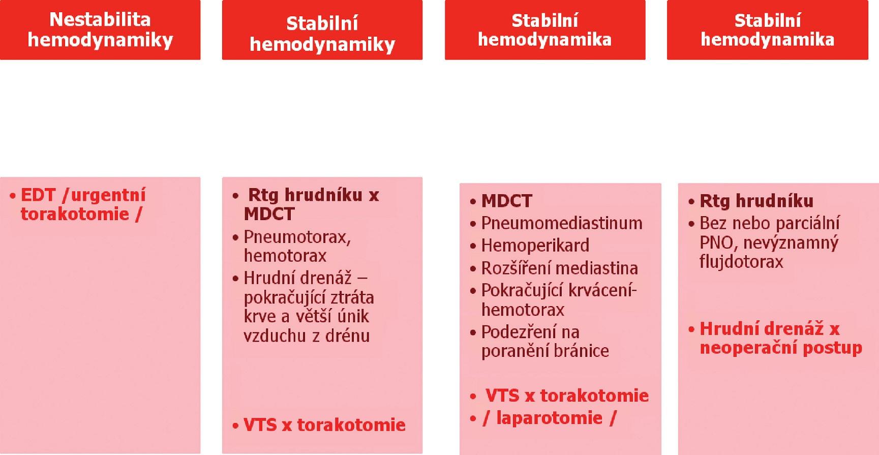 Schéma 1. Algoritmus u bodného penetrujícího poranění hrudníku (TC FNKV) Scheme 1. Algorithm in stab penetrating thoracic traumas (TC FNKV)