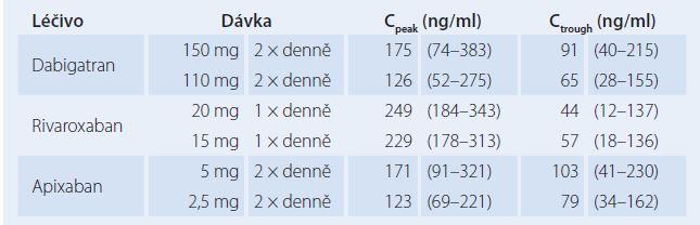 Průměrné vrcholové (C<sub>peak</sub>) a údolní (C<sub>trough</sub>) plazmatické koncentrace DOACs naměřené u studovaných populací pacientů s fi brilací síní ve studiích RE-LY (dabigatran), ROCKET- AF (rivaroxaban) a ARISTOTLE (apixaban).