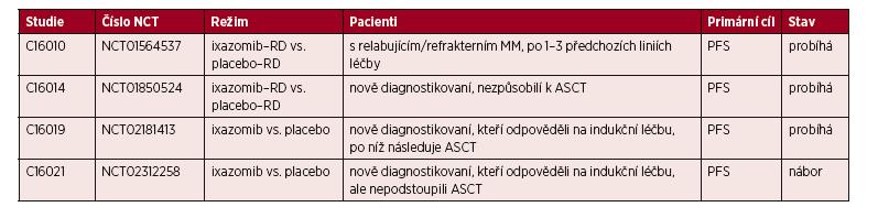 Studie fáze III s ixazomibem u pacientů s MM