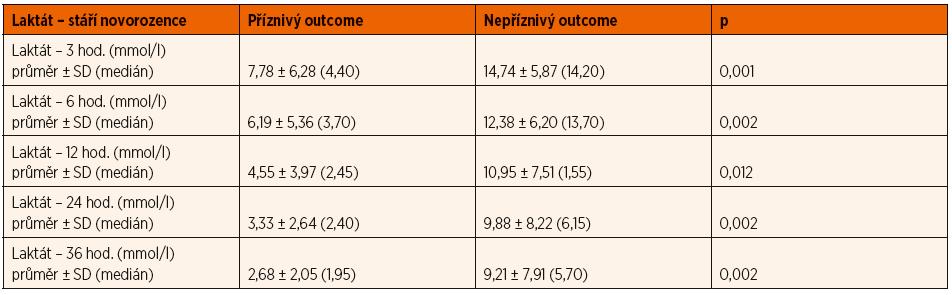 Vývoj hodnoty laktátu v arteriální krvi v průběhu léčby hypoxicko-ischemické encefalopatie (HIE).