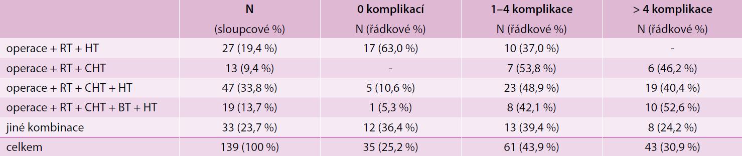 Počet komplikací při různých kombinacích léčby