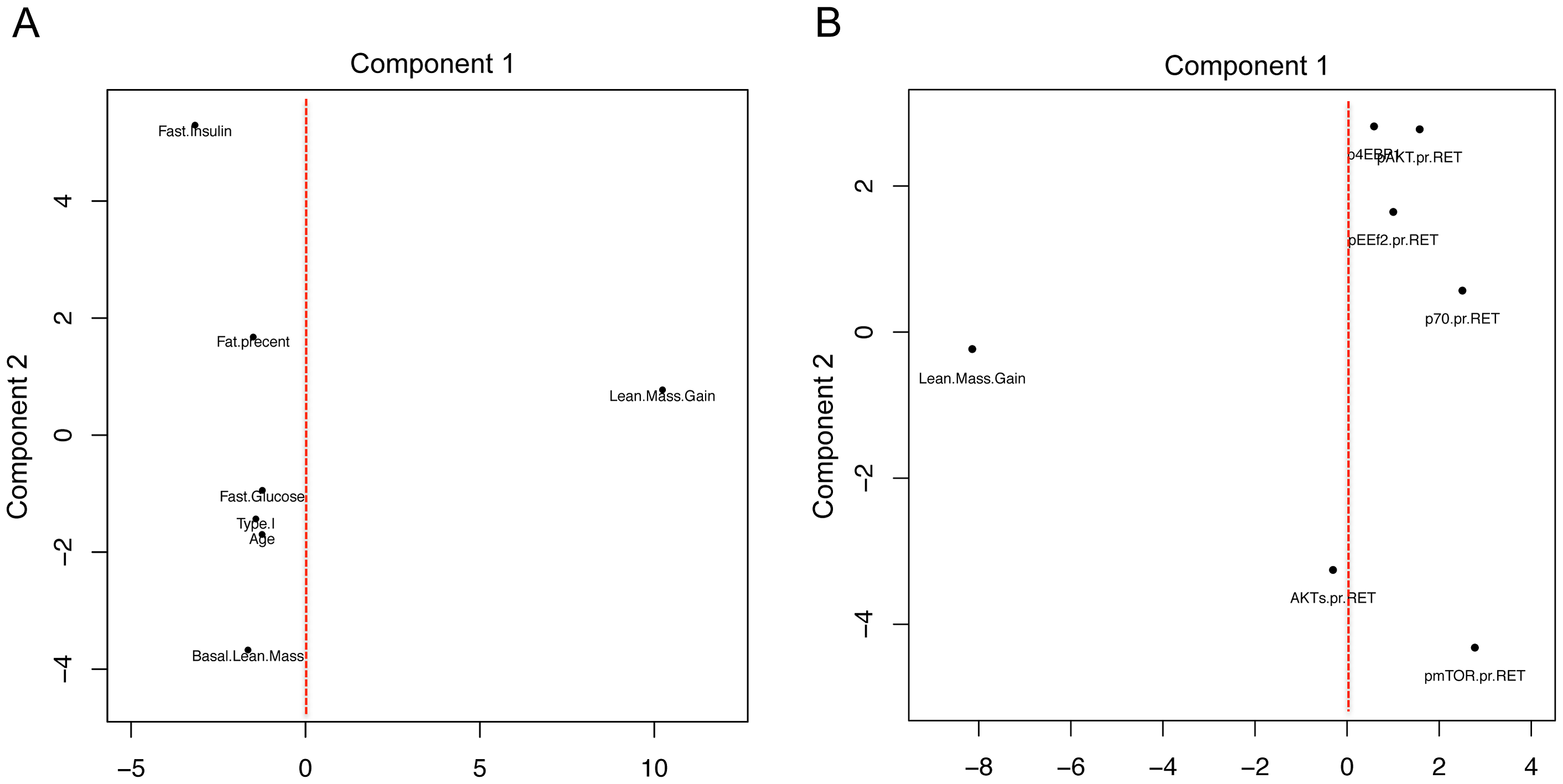 Using principal component analysis to evaluate the relationship between physiological and acute protein signaling events to RET induced gains in lean mass.