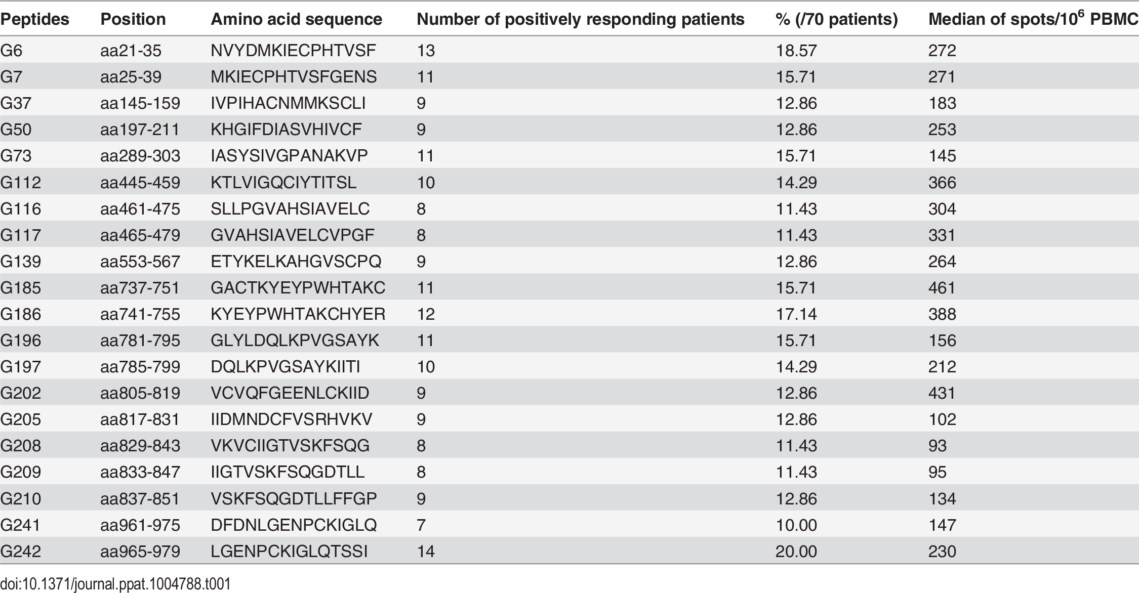 The immunodominant 15-mer T cell epitopes on the glycoprotein of Hantaan virus.