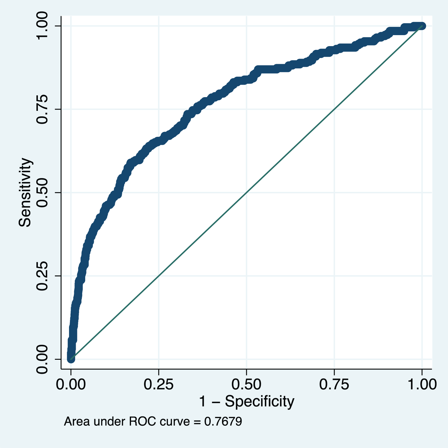 Receiver operating characteristic curve of the miniPIERS model developed in 2,081 women in the miniPIERS cohort.