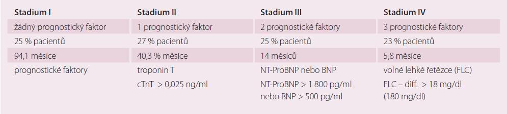 Klinická stadia s mediánem přežití na základě rizikových faktorů u pacientů s AL amyloidózou a srdečním postižením (adaptováno z [11]).