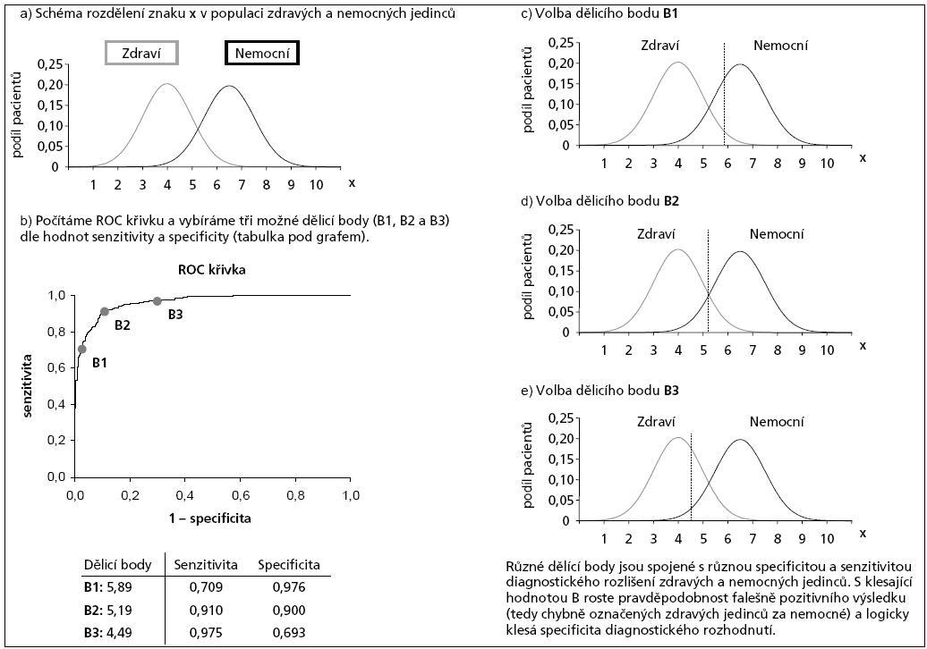 Prezentace významu analýz ROC.