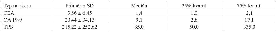 Základní deskriptivní statistika hodnot nádorových markerů – 24 měsíců po operaci Tab. 6. Basic descriptive statistics of the tumor markers values – the postoperative Month 24