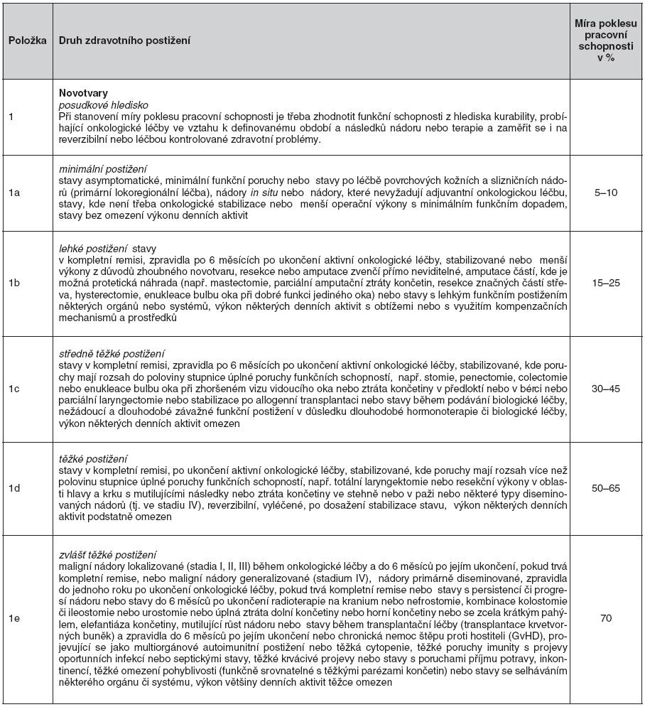 Návrh vyhlášky o posuzování invalidity – Kapitola II. Novotvary, oddíl A – Zhoubné novotvary