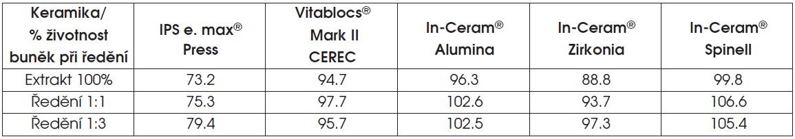 Výsledky testu extraktu skelné nebo oxidové infiltrované keramiky