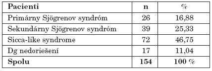 Pacienti vyšetrení pre suspektný Sjögrenov syndróm.