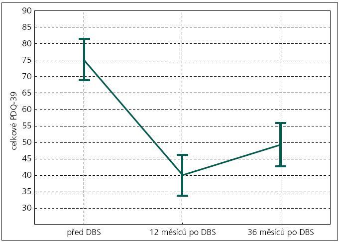 Grafické zobrazení celkového skóre kvality života (PDQ-39 – osa Y) před operací DBS, po 12 a 36 měsících (na ose X). Vertikální sloupce zobrazují 0,95 interval konfidence.