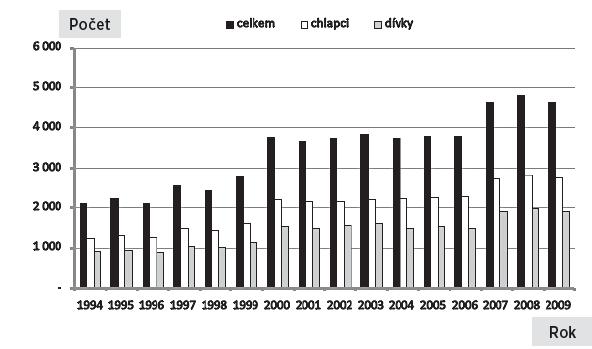 Absolutní počty narozených dětí s vrozenou vadou v České republice, 1994–2009, podle pohlaví a celkem Fig. 1. Absolute numbers of live births with congenital anomalies in the Czech Republic, 1994–2009, by gender and overall