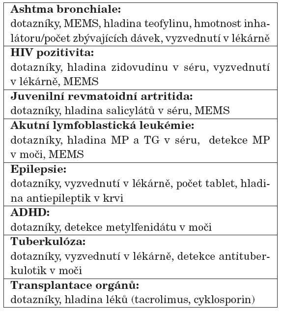 Metody hodnocení compliance v pediatrii u jednotlivých onemocnění (literatura k dispozici u autorů).