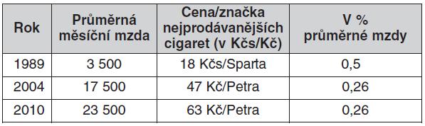 Cenová dostupnost cigaret