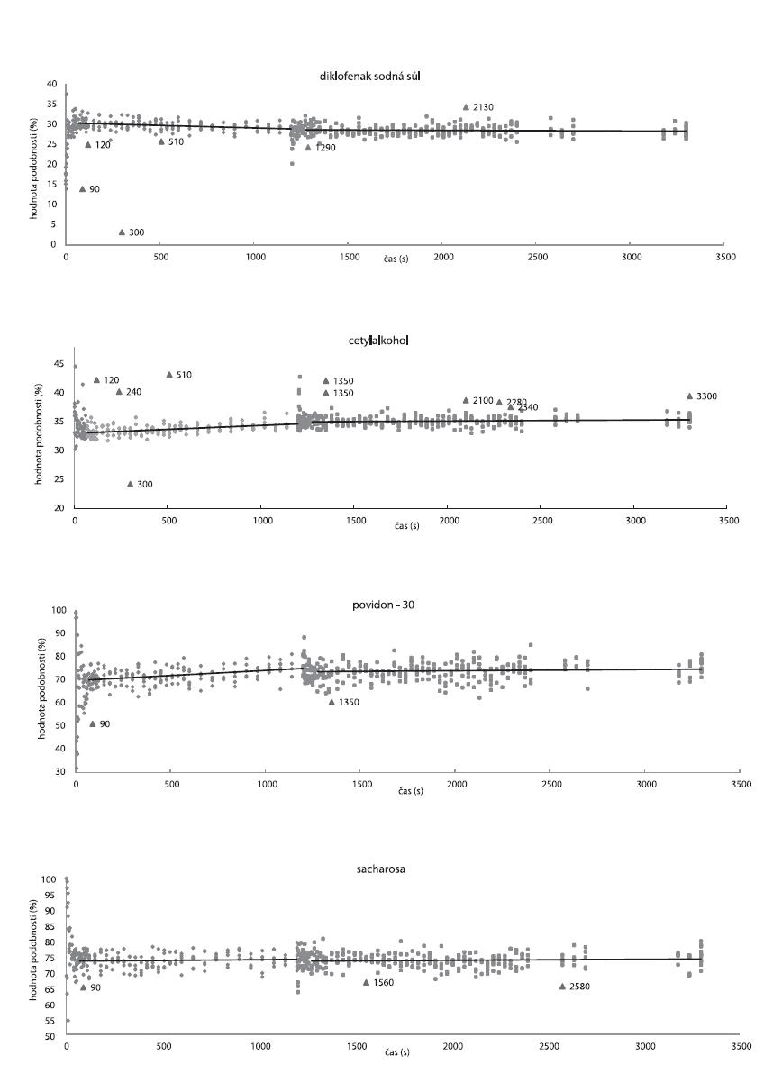 Závislosti hodnot podobnosti na čase u DNa, cetylalkoholu, PVP-30, sacharosy. Ve 1200 s přídavek 4,5 % (m/m) StMg; (◆) hodnoty podobnosti vypočítané před přídavkem StMg; (■) hodnoty podobnosti vypočítané po přídavku StMg; (▲) odlehlá data, reprezentující odlehlá spektra (spektra odlehlá kladně od celkového průměru jeví větší stupeň podobnosti s čistou látkou). Plnou čárou jsou znázorněny lineární regresní přímky.