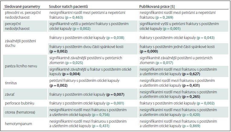 Porovnání výsledku našeho souboru pacientů s výsledky publikované práce [5].