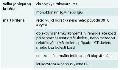 Štrasburská kritéria Schnitzlerové syndromu.