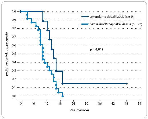 Čas do progresie ochorenia u pacientok s Pt-senzitívnym karcinómom ovária podľa sekundárnej cytoredukcie.