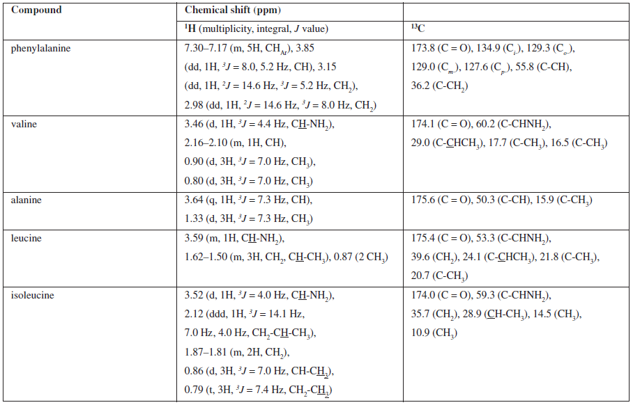 Assignment 1H and 13C NMR signals for isolated compounds of Cordyceps sinensis methanolic extract 7
