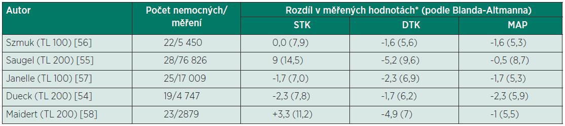 Přehled prací zabývajících se přesností přístrojů řady T-line (porovnání s invazivním měřením)